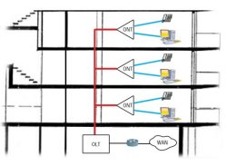 Gigabit Passive Optical Network